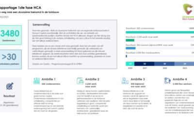 Eerste HCA-monitoring: ruim 3000 deelnemers