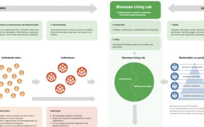 Biomassa Living Labs proactief ondernemen met reststromen
